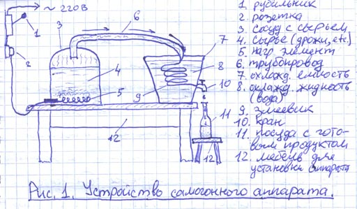 Самогонный аппарат своими руками чертежи из скороварки